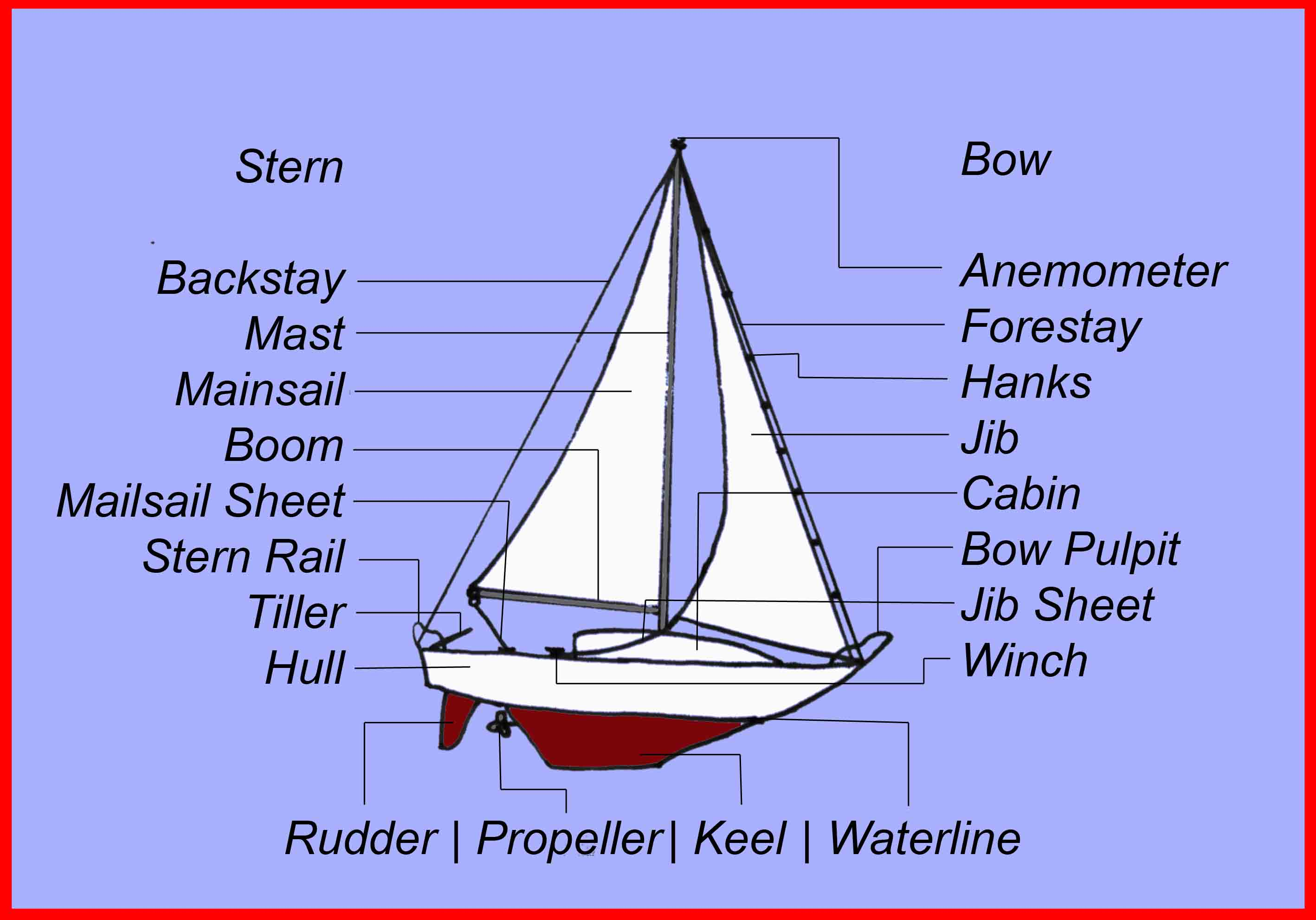 Model Of A Sailboat  U00ab Mhherlong Com
